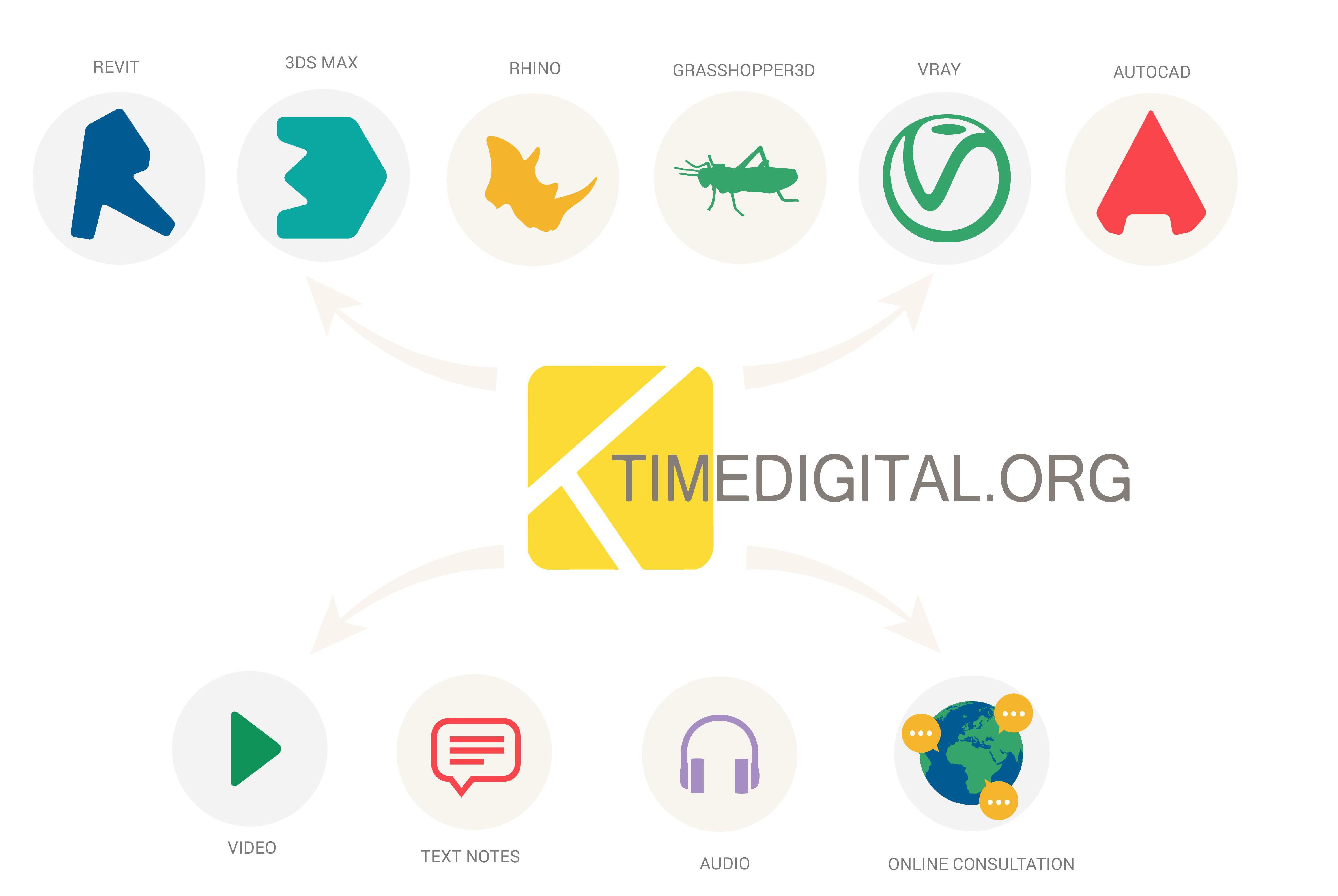 Timedigital